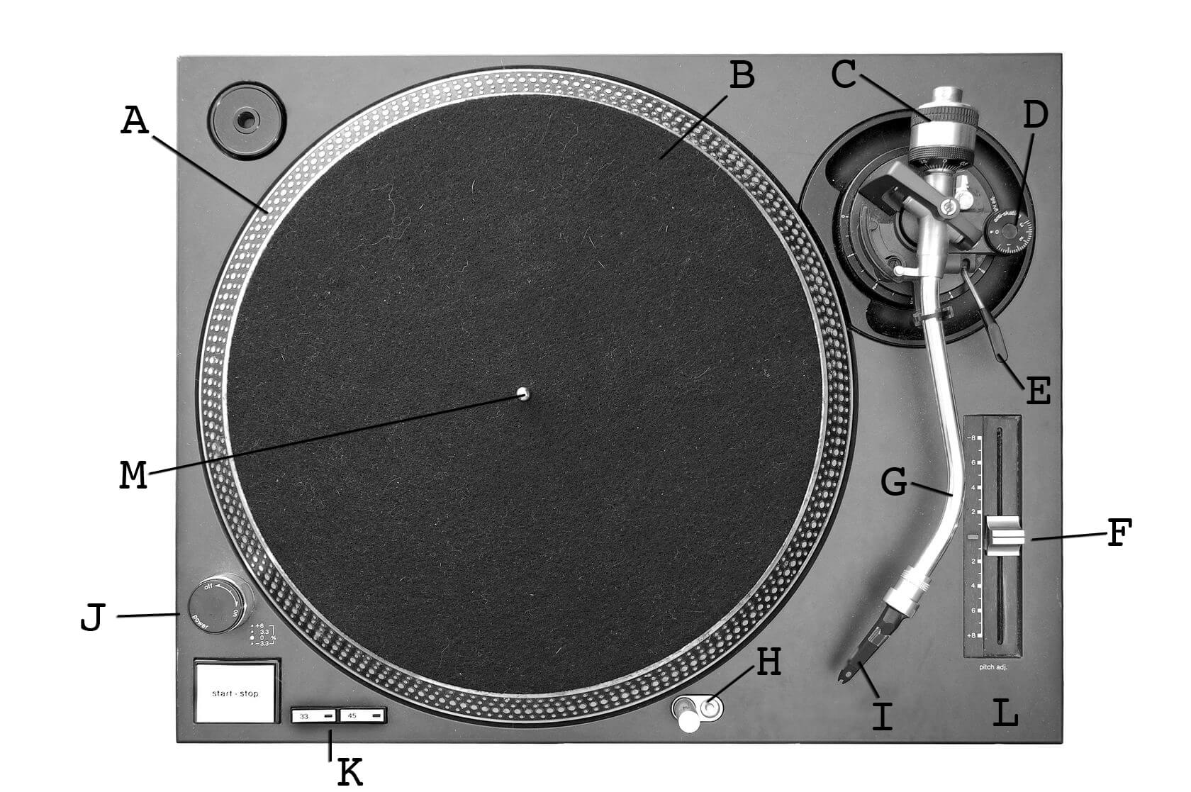 Anatomy of a Turntable on