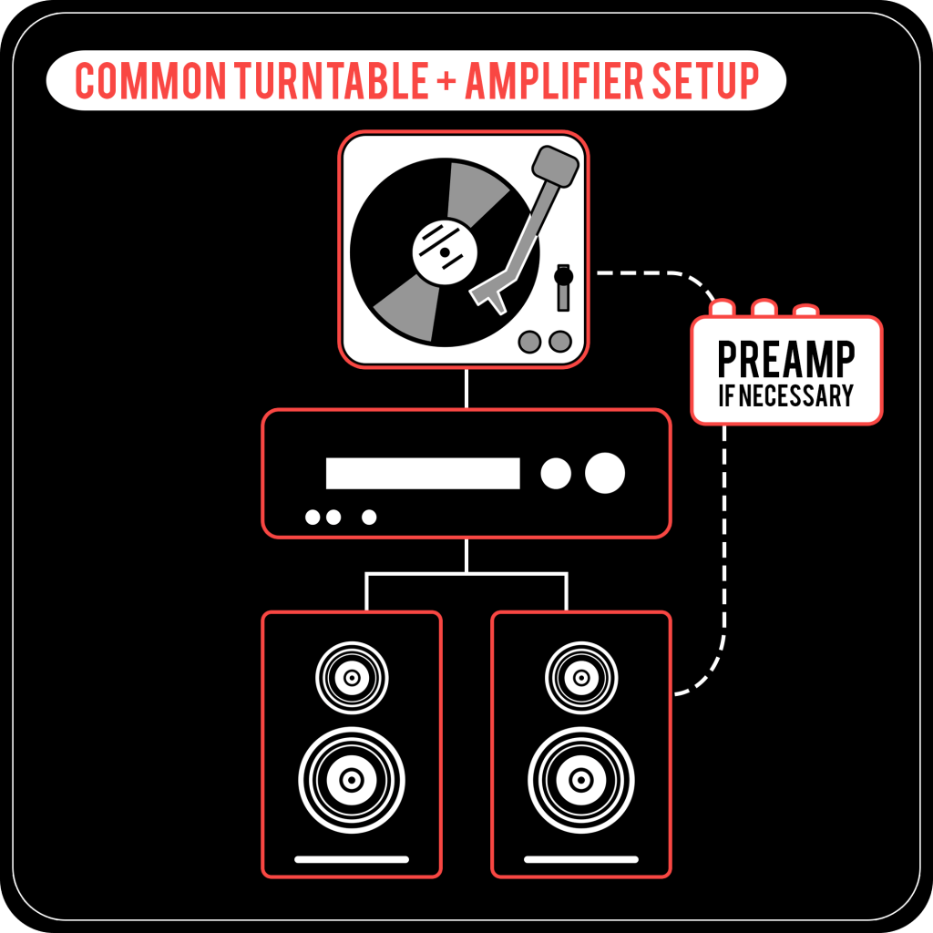 Easy Turntable Setup - with Amplifier