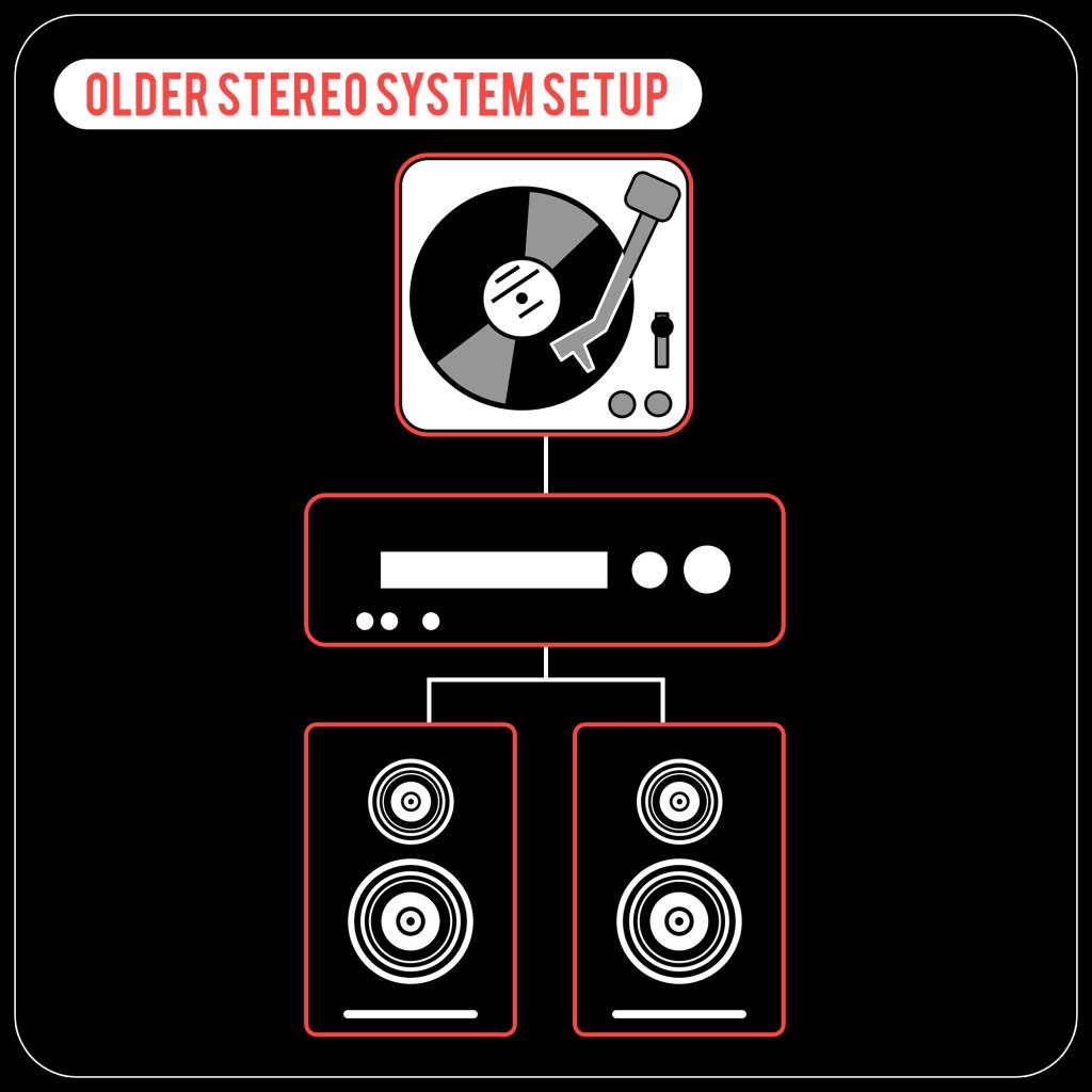 Easy Turntable Setup - Older Stereo System