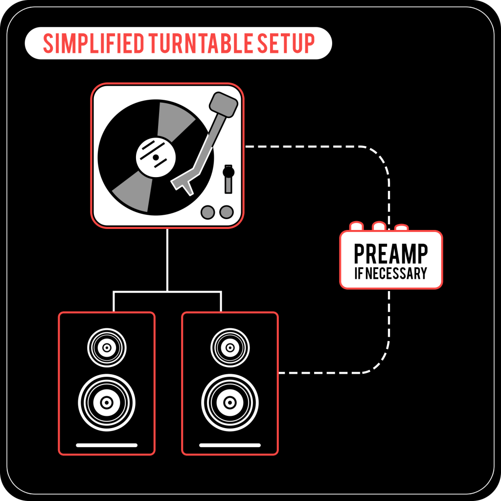 Easy Turntable Setup - Streamline Method